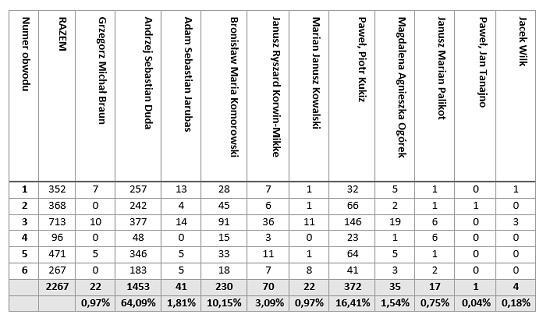 Wyniki I tury wyborów prezydenckich 2015